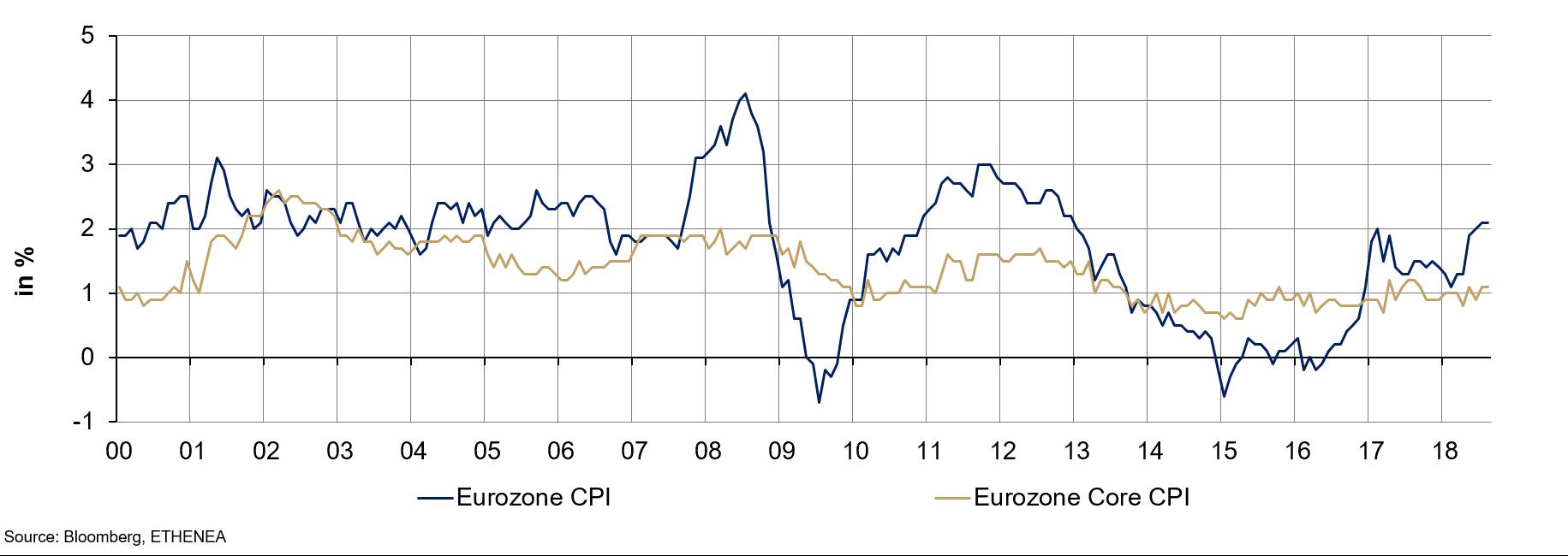 df8cba041f Grafico 2: inflazione complessiva e di fondo nell'Eurozona