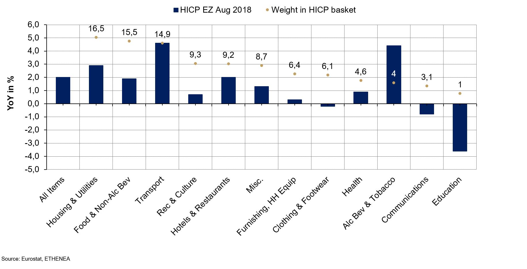 6caf1cf319 Grafico 4: composizione dei prezzi al consumo nell'Eurozona