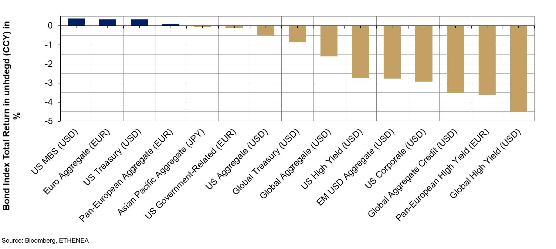 5faf6770fb Grafico 4: Rendimento di indici obbligazionari selezionati in valuta locale  nel 2018 (al 27.12.2018).